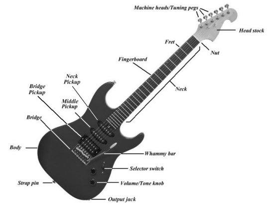 learning guitar introduction to physical guitar part ii 1 unikom blog. Black Bedroom Furniture Sets. Home Design Ideas