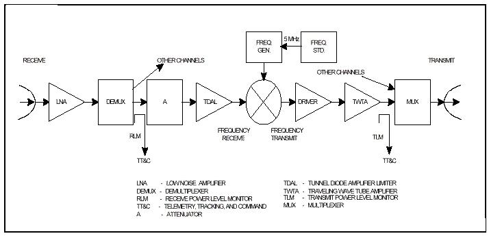 Panti jomblo satelit komunikasi block diagram satelit telekomunikasi ccuart Gallery