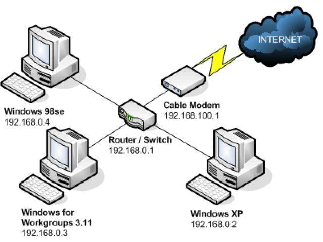 Подключение компьютера к d-link dir-300 nru (dir-320) в windows 7 и xp