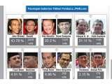 Peran Hacker Di Polling Pemilu Gubernur Daerah Jakarta